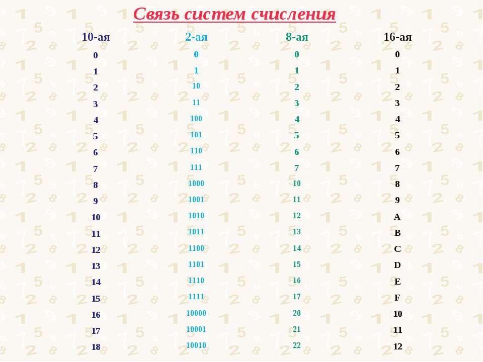 Связь систем счисления 10-ая 2-ая 8-ая 16-ая 0 0 0 0 1 1 1 1 2 10 2 2 3 11 3 ...