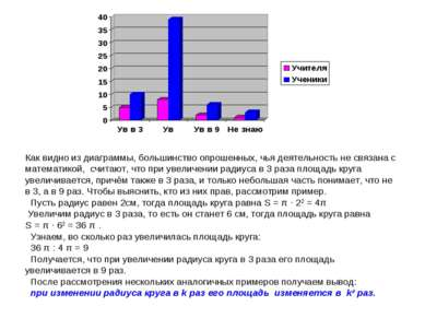 Как видно из диаграммы, большинство опрошенных, чья деятельность не связана с...