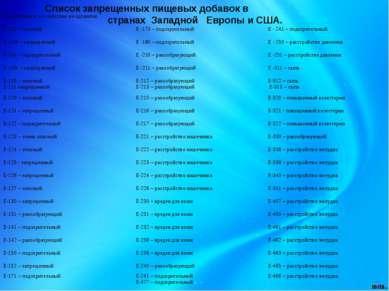 Список запрещенных пищевых добавок в странах Западной Европы и США. Код добав...