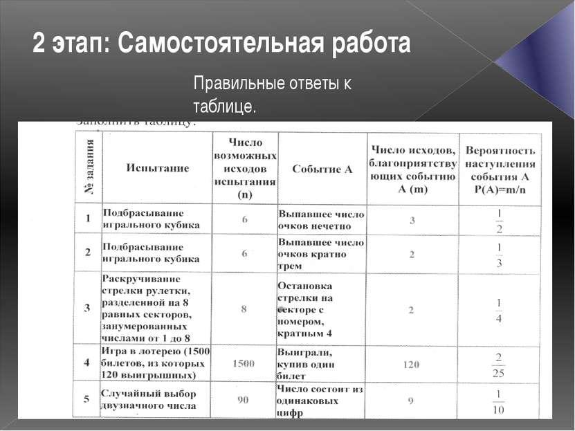 2 этап: Самостоятельная работа Правильные ответы к таблице.