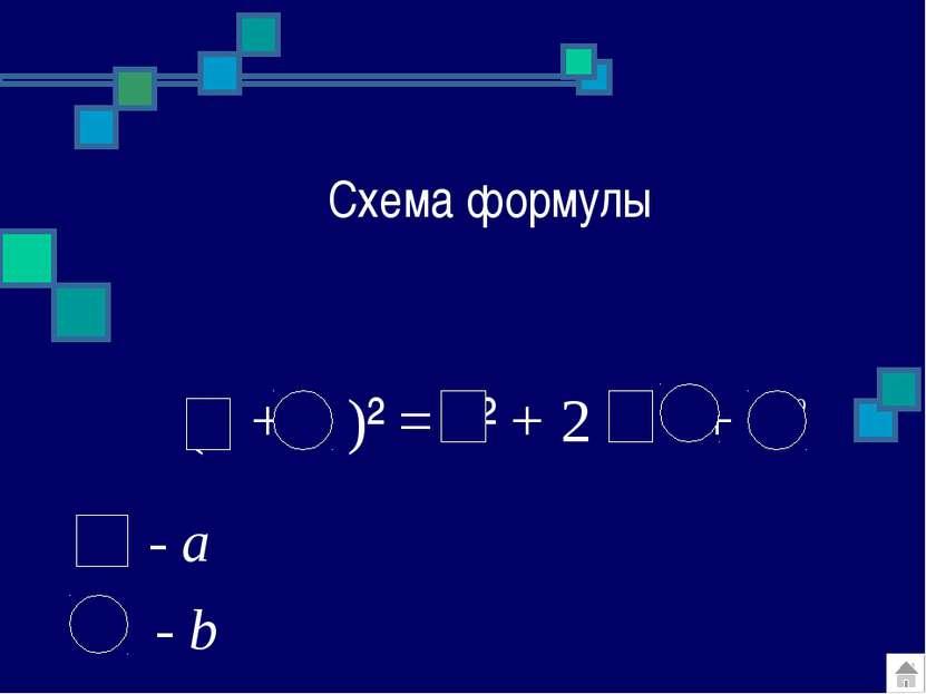 Схема формулы ( + )² = ² + 2 + 2 - b - a