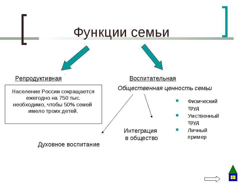 Функции семьи Репродуктивная Воспитательная Население России сокращается ежег...