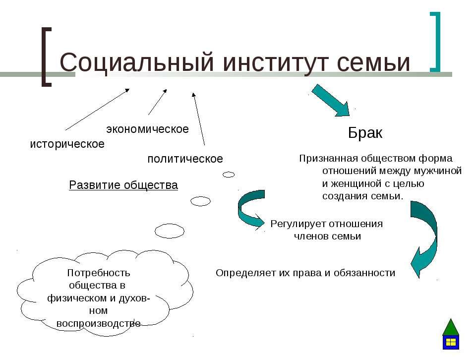 Социальный институт семьи Развитие общества историческое экономическое полити...
