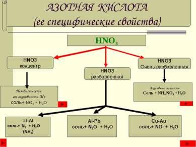АЗОТНАЯ КИСЛОТА (ее специфические свойства) HNO3 HNO3 концентр HNO3 разбавлен...