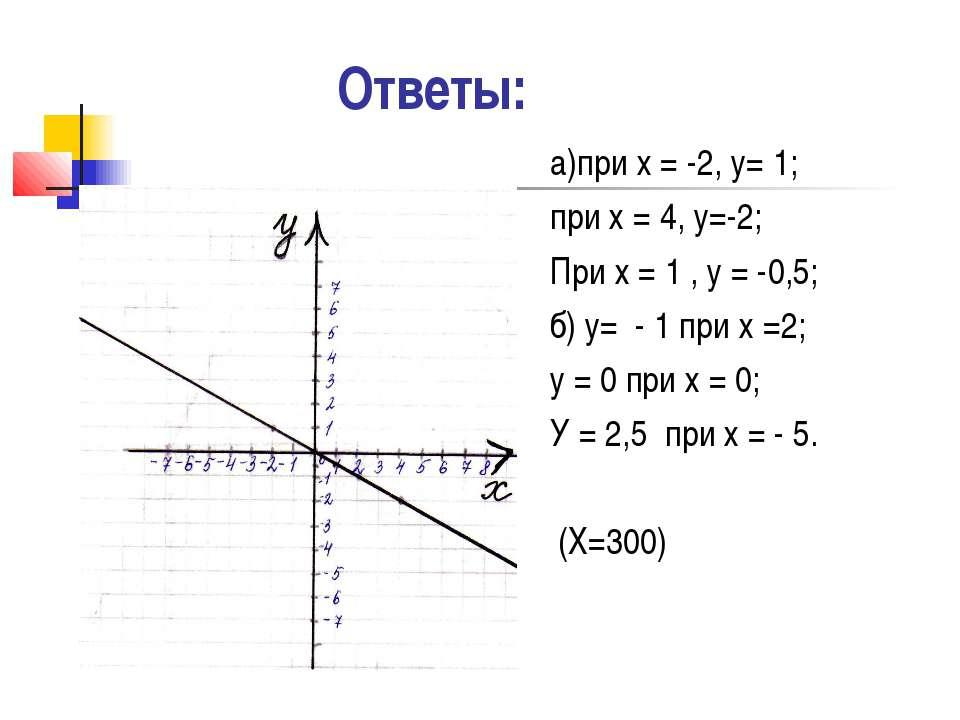 Ответы: а)при х = -2, у= 1; при х = 4, у=-2; При х = 1 , у = -0,5; б) у= - 1 ...