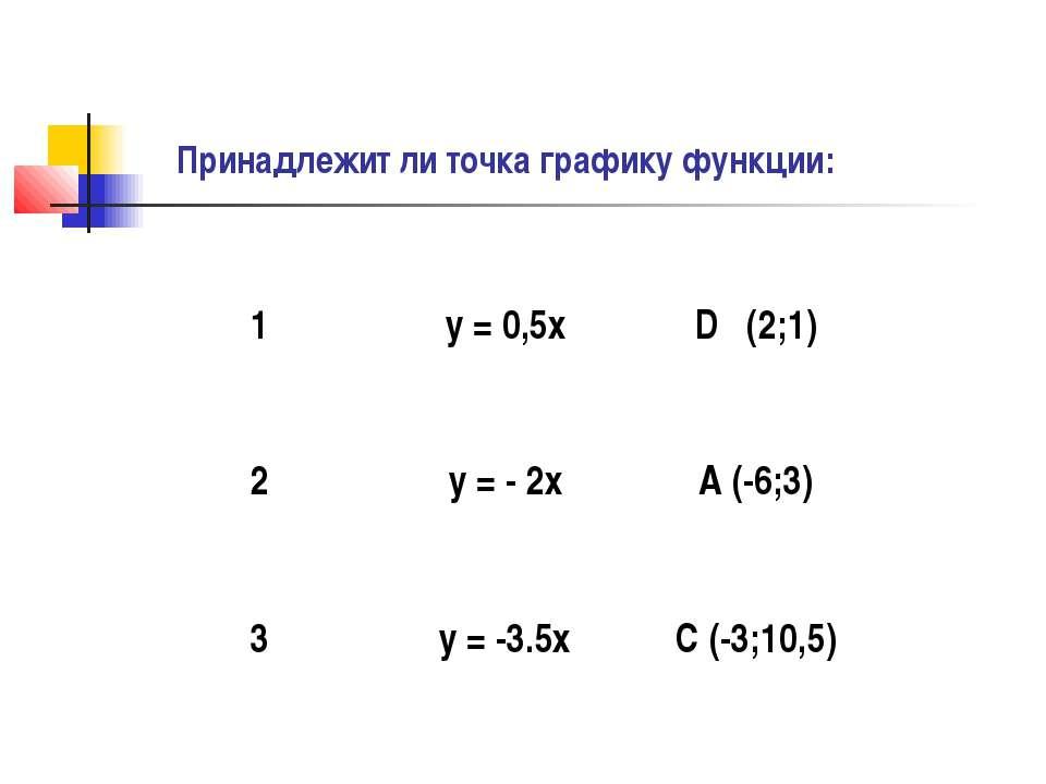 Принадлежит ли точка графику функции: