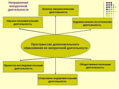 Пространство дополнительного образования во внеурочной деятельности Научно-по...