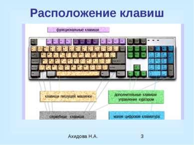 Расположение клавиш Ахидова Н.А.
