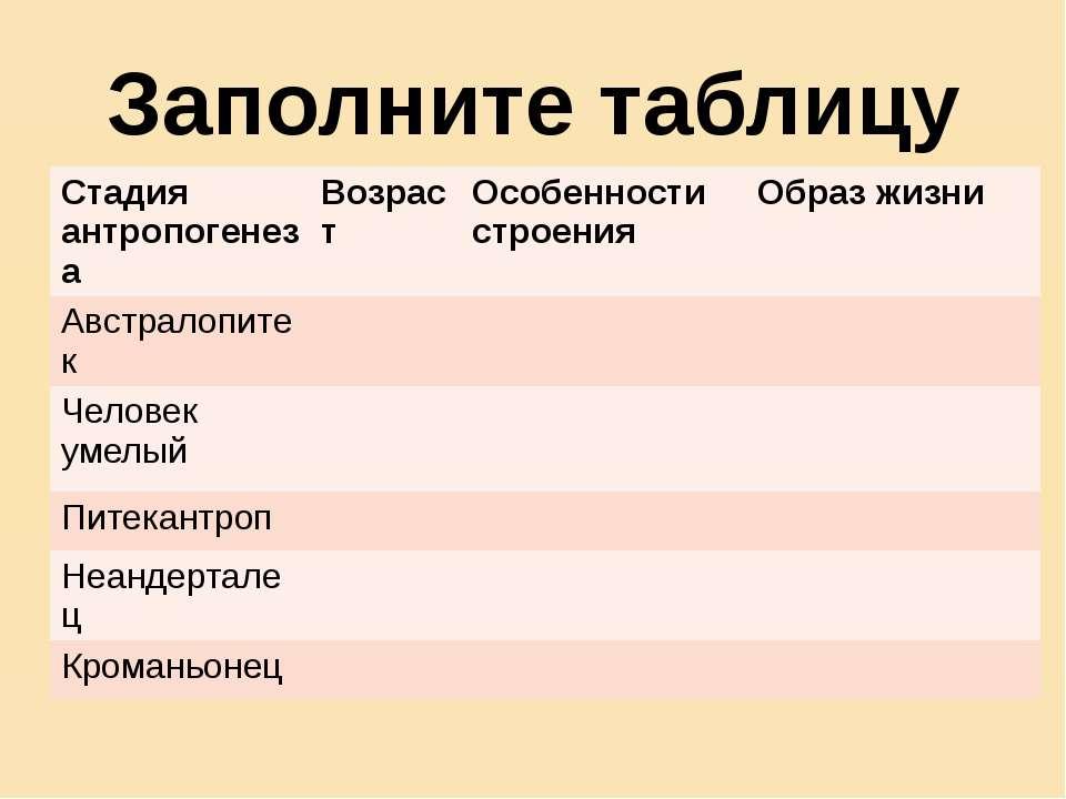 Заполните таблицу Стадия антропогенеза Возраст Особенности строения Образ жиз...