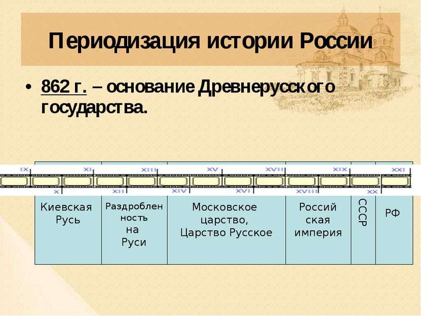 Периодизация истории России 862 г. – основание Древнерусского государства. РФ...