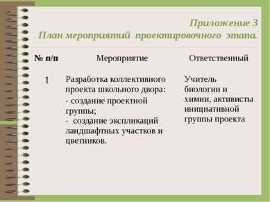 Приложение 3 План мероприятий проектировочного этапа. № п/п Мероприятие Отве...
