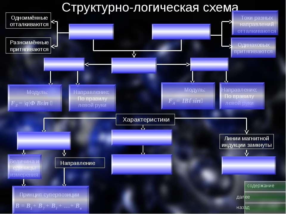 Структурно-логическая схема Пост. магниты Движущиеся заряды Токи разных напра...
