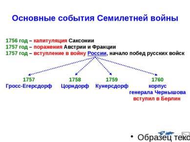 Основные события Семилетней войны 1761г. Россия прекращает военные действия п...