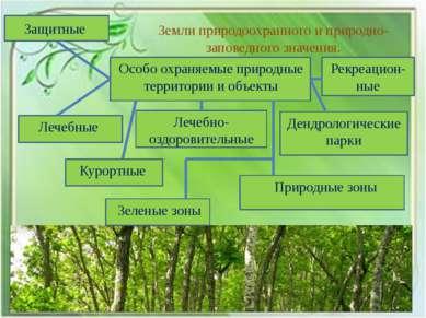 Земли природоохранного и природно-заповедного значения. Особо охраняемые прир...