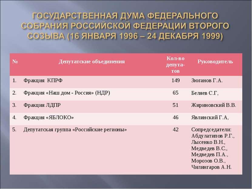 № Депутатские объединения Кол-во депута- тов Руководитель 1. Фракция КПРФ 149...