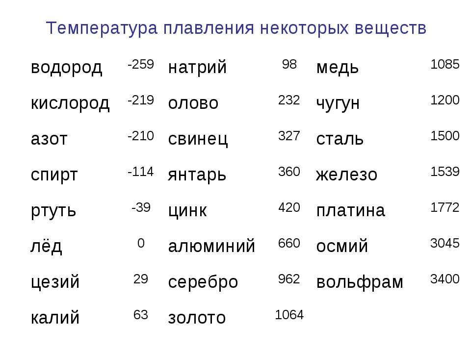 Температура плавления некоторых веществ водород -259 натрий 98 медь 1085 кисл...