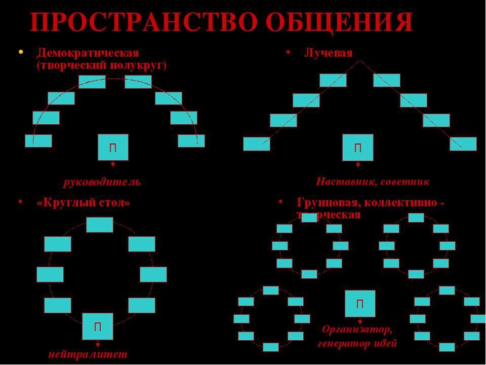 Организатор, генератор идей ПРОСТРАНСТВО ОБЩЕНИЯ руководитель Наставник, сове...