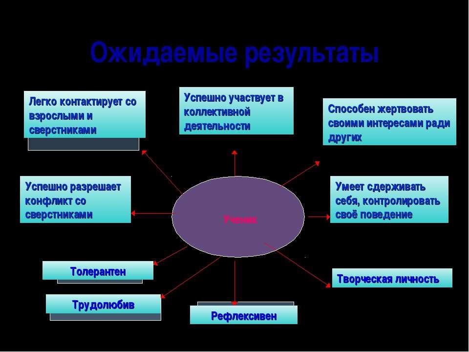 Ожидаемые результаты Легко контактирует со взрослыми и сверстниками Успешно у...