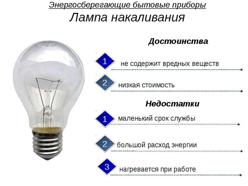 Энергосберегающие бытовые приборы Компактная люминесцентная лампа экономия эл...