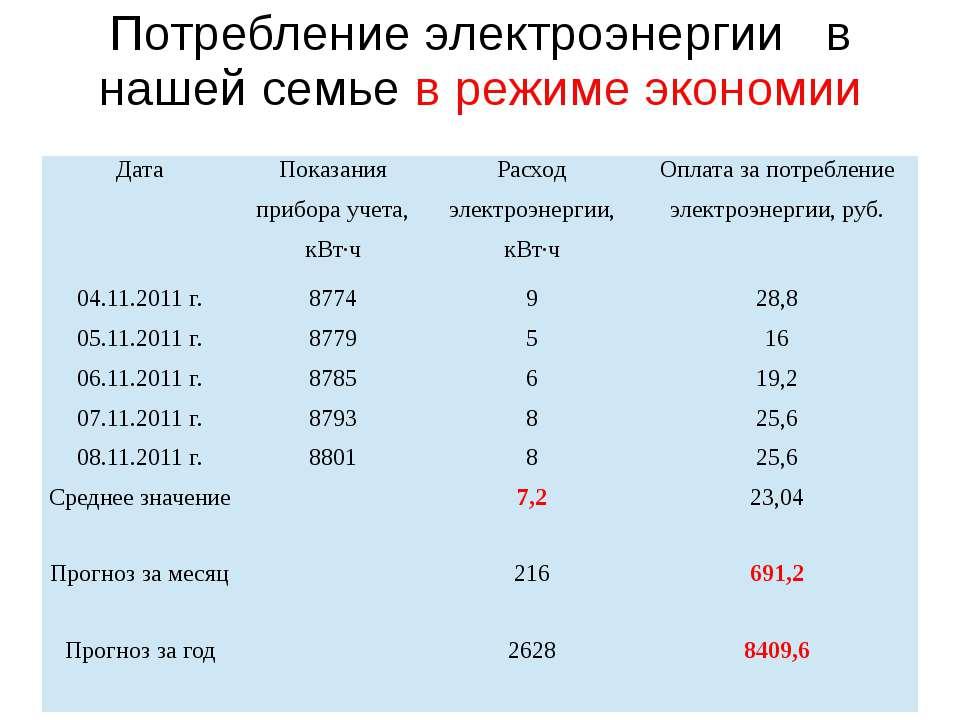Средние показатели при разных условиях потребления электроэнергии Показатели ...