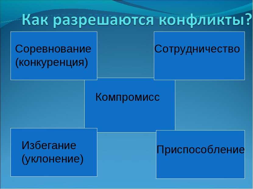 Соревнование (конкуренция) Сотрудничество Компромисс Избегание (уклонение) Пр...