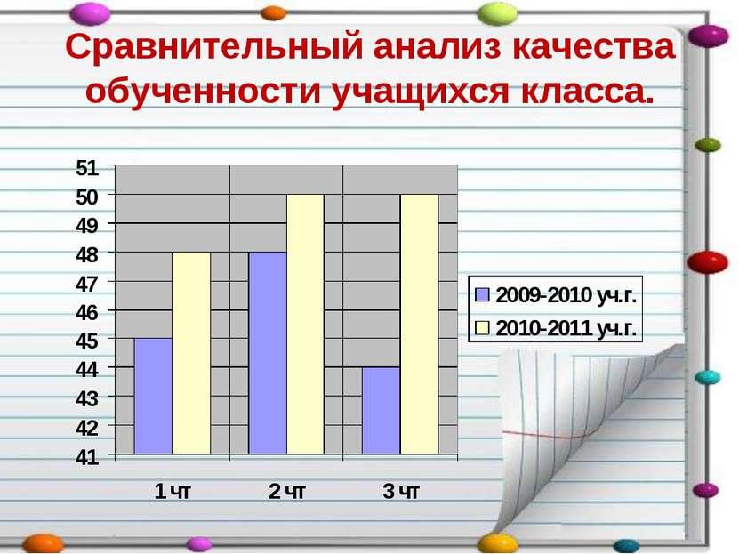 Сравнительный анализ качества обученности учащихся класса.