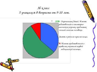 3б класс 5 учащихся в возрасте от 9-10 лет. 20% Опрошенных детей. Имеют предс...