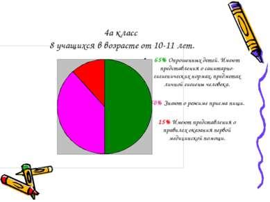 4а класс 8 учащихся в возрасте от 10-11 лет. 65% Опрошенных детей. Имеют пред...