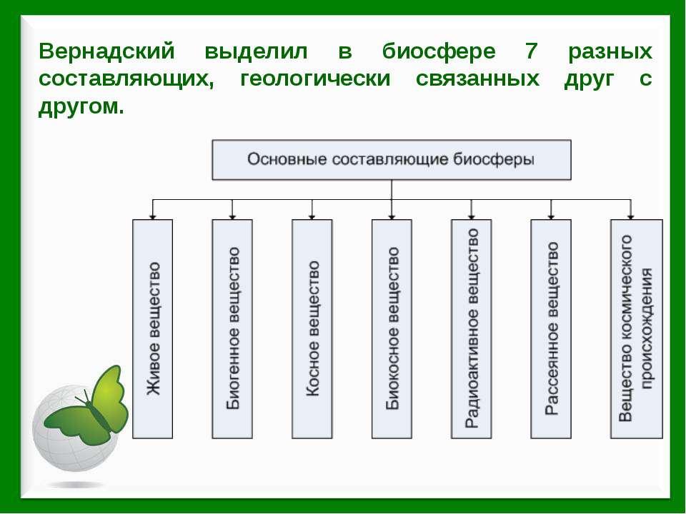 Вернадский выделил в биосфере 7 разных составляющих, геологически связанных д...