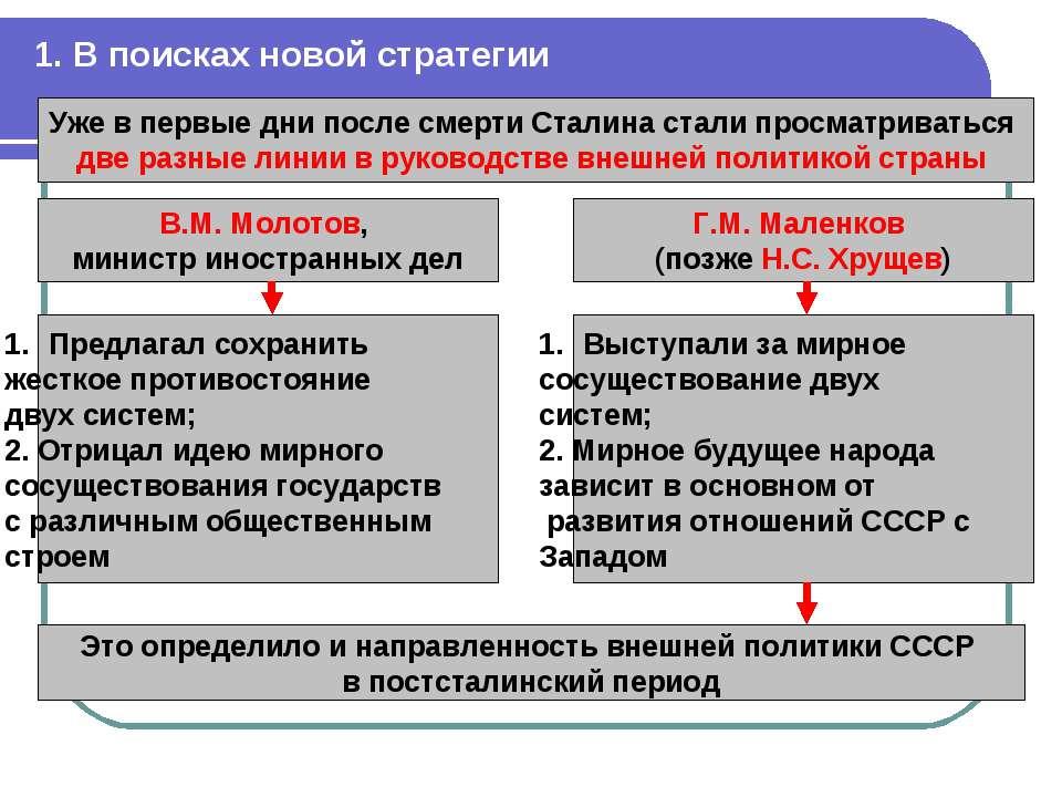 1. В поисках новой стратегии Уже в первые дни после смерти Сталина стали прос...
