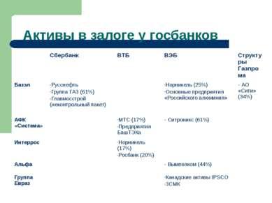 Активы в залоге у госбанков Сбербанк ВТБ ВЭБ Структуры Газпрома Базэл Русснеф...