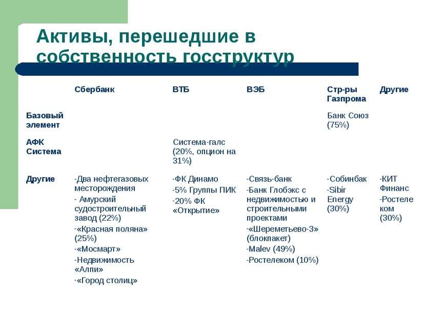 Активы, перешедшие в собственность госструктур Сбербанк ВТБ ВЭБ Стр-ры Газпро...