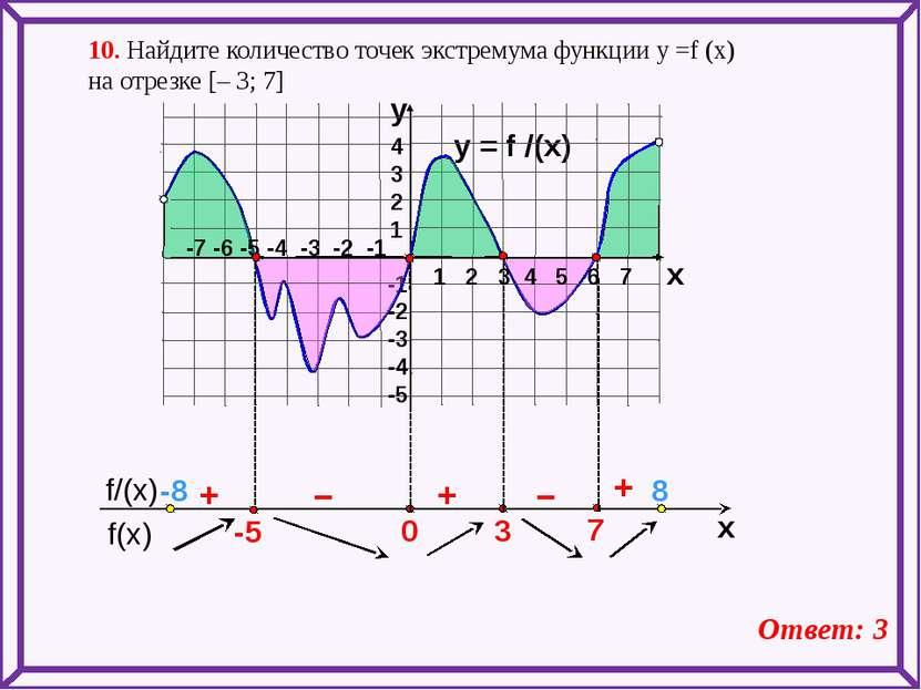 y = f /(x)  4 3 2 1 -1 -2 -3 -4 -5 y x + – – + + 10. Найдите количество точе...