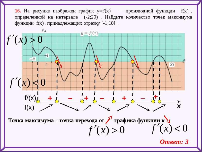 16. На рисунке изображен график y=f'(x) — производной функции f(x) , определ...