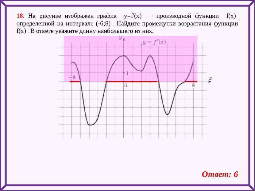 18. На рисунке изображен график y=f'(x) — производной функции f(x) , определ...