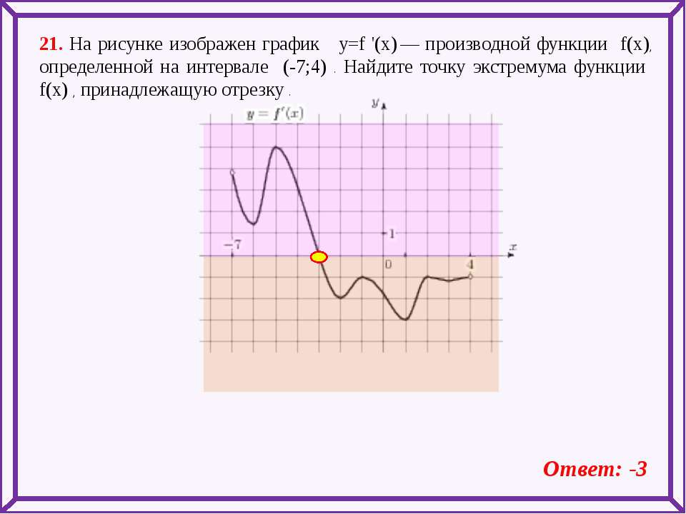 21. На рисунке изображен график y=f '(x)— производной функции f(x), определе...
