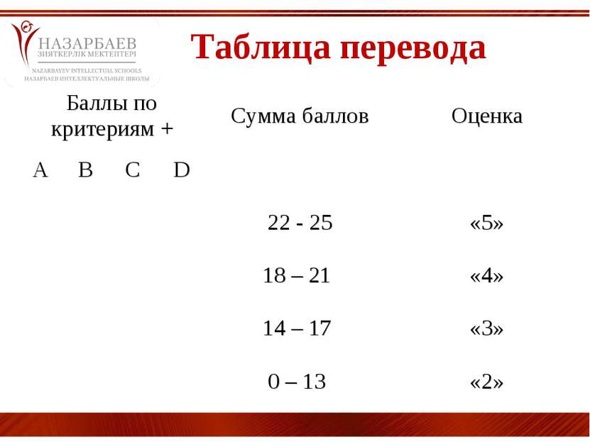 Таблица перевода Баллы по критериям + Сумма баллов Оценка A B C D 22 - 25 «5»...