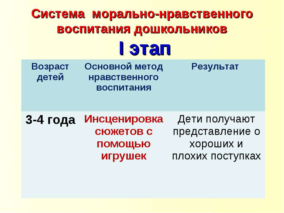 Система морально-нравственного воспитания дошкольников I этап Возраст детей О...