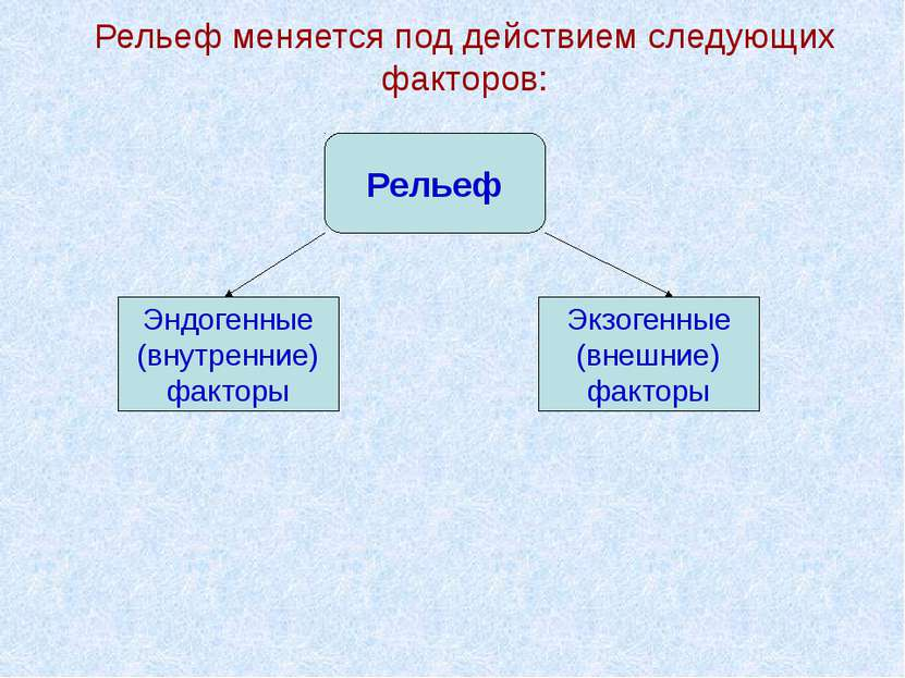 Рельеф меняется под действием следующих факторов: Рельеф Эндогенные (внутренн...