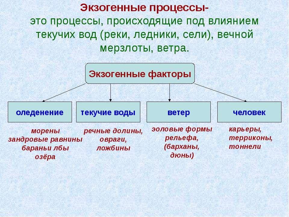 Экзогенные процессы- это процессы, происходящие под влиянием текучих вод (рек...