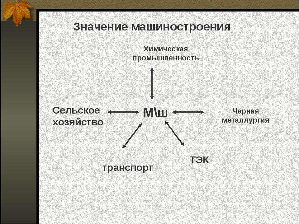 Значение машиностроения М\ш М\ш Химическая промышленность Черная металлургия ...