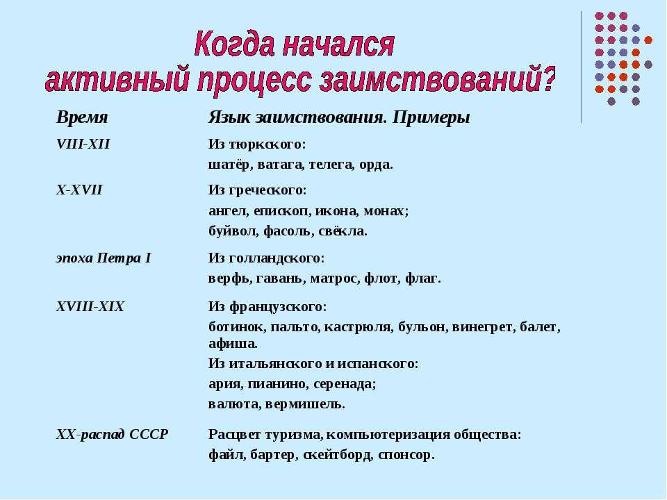 Время Язык заимствования. Примеры VIII-XII Из тюркского: шатёр, ватага, телег...