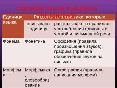 Единицы языка и разделы лингвистики Единица языка Разделы лингвистики, которы...