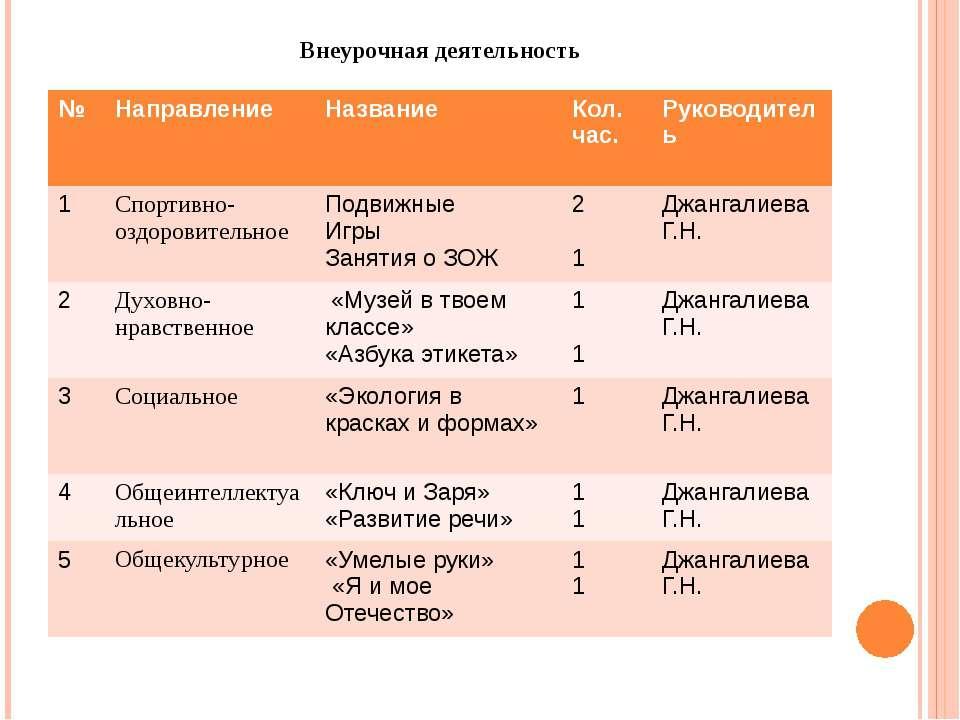 Внеурочная деятельность № Направление Название Кол. час. Руководитель 1 Спорт...