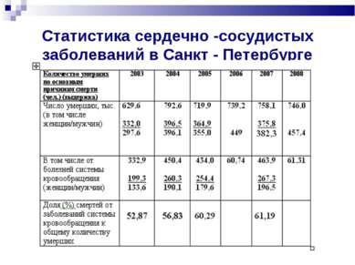 Статистика сердечно -сосудистых заболеваний в Санкт - Петербурге