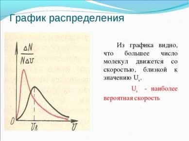 График распределения Из графика видно, что большее число молекул движется со ...