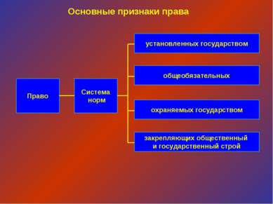 Право Система норм установленных государством закрепляющих общественный и гос...