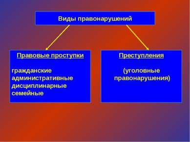 Виды правонарушений Правовые проступки гражданские административные дисциплин...