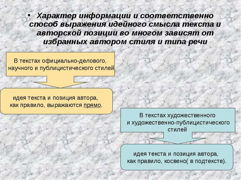 Характер информации и соответственно способ выражения идейного смысла текста ...