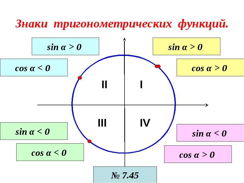 Знаки тригонометрических функций. I II III IV sin α > 0 cos α > 0 sin α > 0 c...